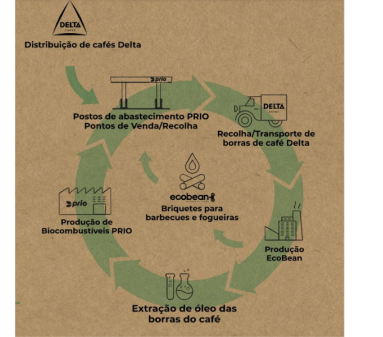 Projeto EcoBean - Briquetes de Borras de Café